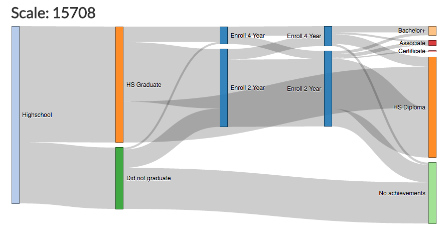 graph of graduation raes that did not meet expectations